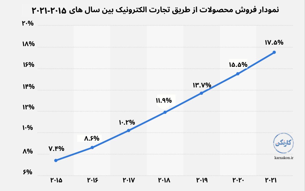 نمودار فروش محصولات شغل های نوپا