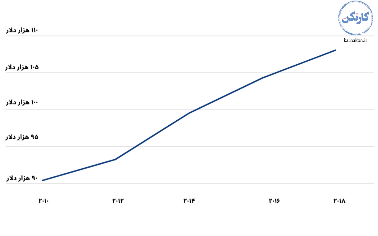 نمودار حقوق سالانه شغل های جدید در دنیا
