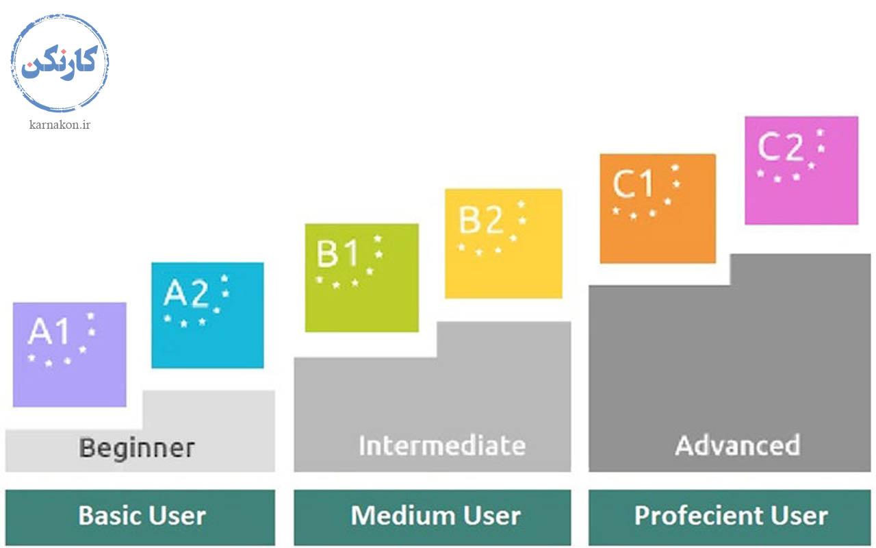 تعیین سطح - برای یادگیری زبان انگلیسی از کجا شروع کنیم
