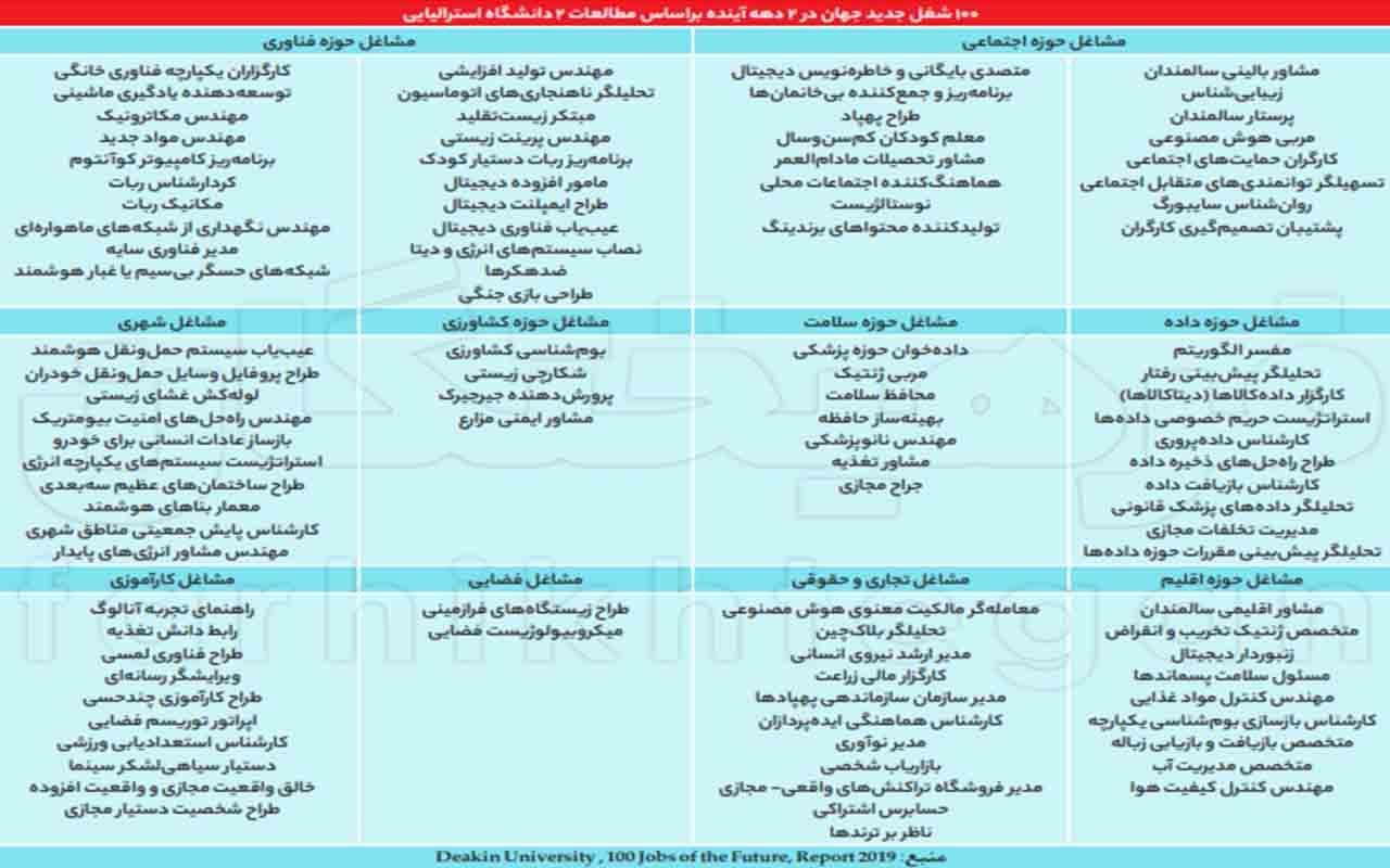 شغل های اشباع نشده در ایران