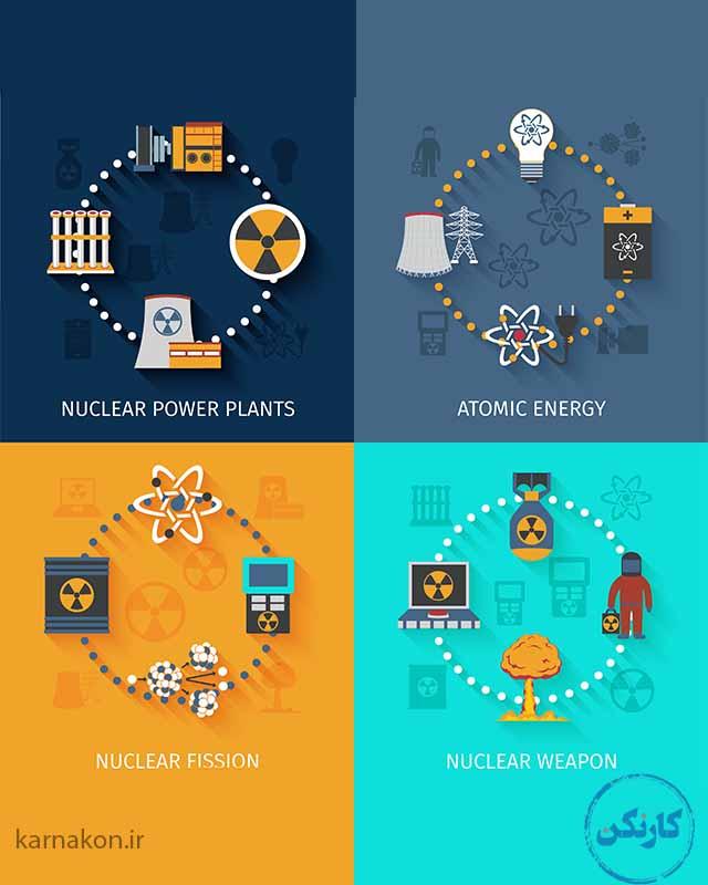 مهندسی هسته ای یه خاطر اهمیت پیدا کردن انرژِ هسته ای جزو رشته هایی که آینده شغلی خوبی دارند است.