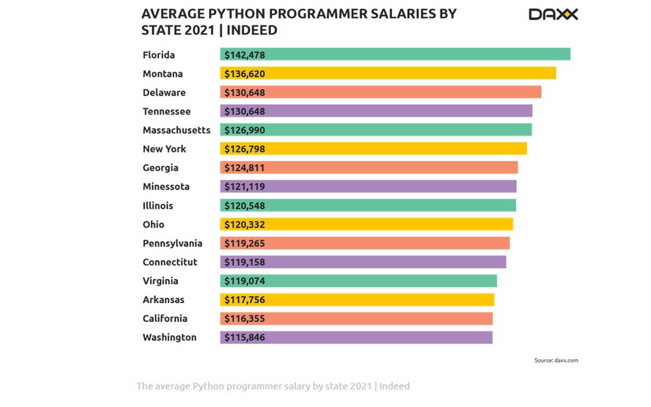 کسب درآمد از برنامه نویسی پایتون - فرصت شغلی برنامه نویسی پایتون