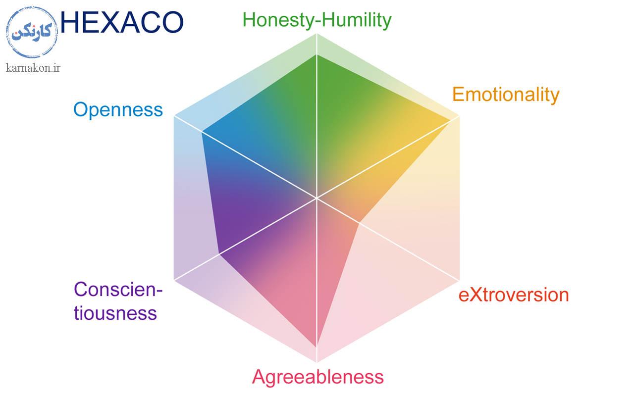 تست Hexaco _ بهترین تست شخصیت شناسی جهان