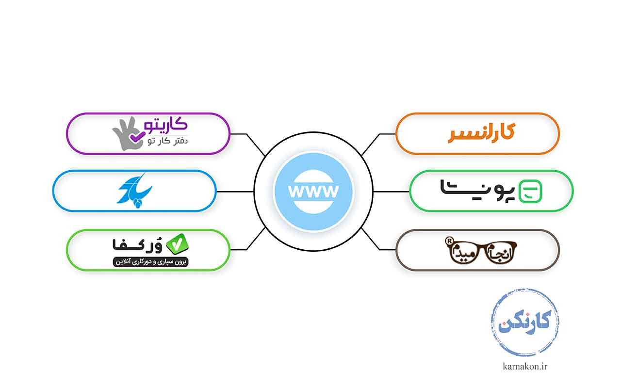 معنی کلمه فریلنسری - سایت های فریلنسری در ایران