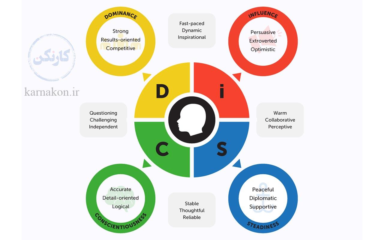از تست دیسک به عنوان تست هوش برای انتخاب رشته دبیرستان و تست هوش برای انتخاب رشته دانشگاه استفاده می کنند.