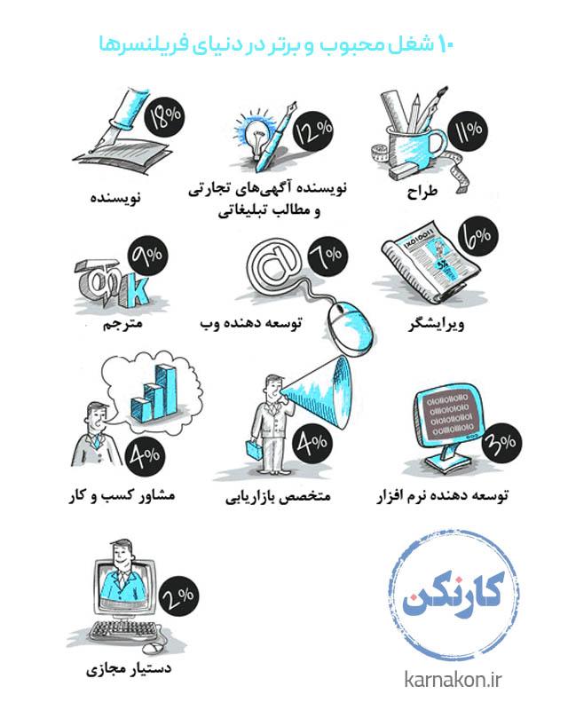 معادل فارسی فریلنسر - ده شغل محبوب فریلنسری