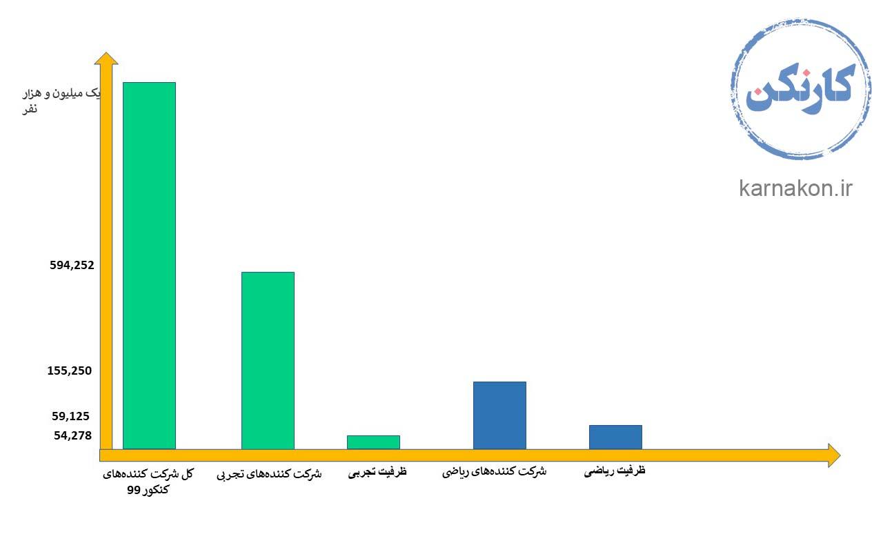 آمار پردرآمدترین رشته های دانشگاهی تجربی به صورت عکس