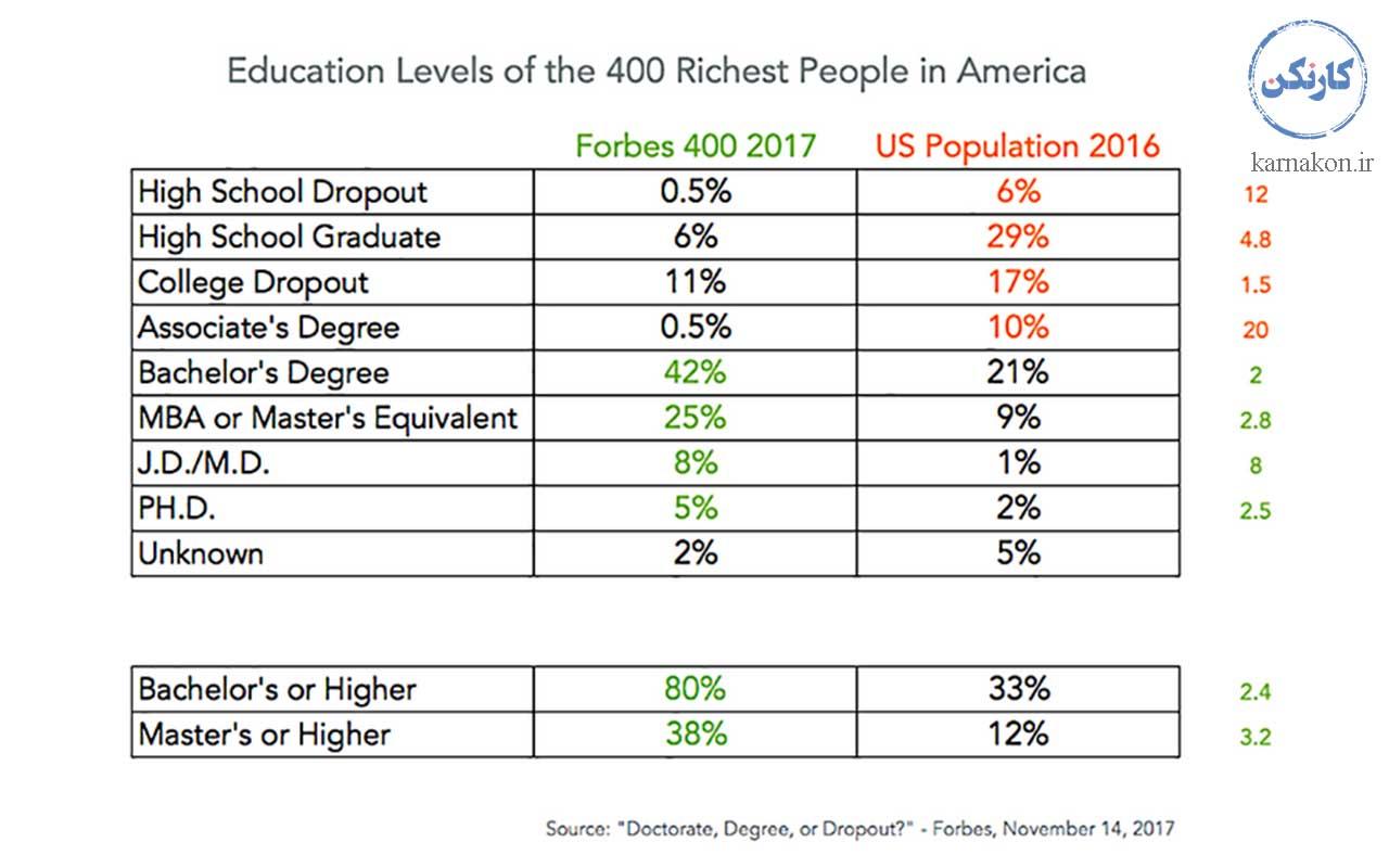 مدرک تحصیلی افراد ثروتمند