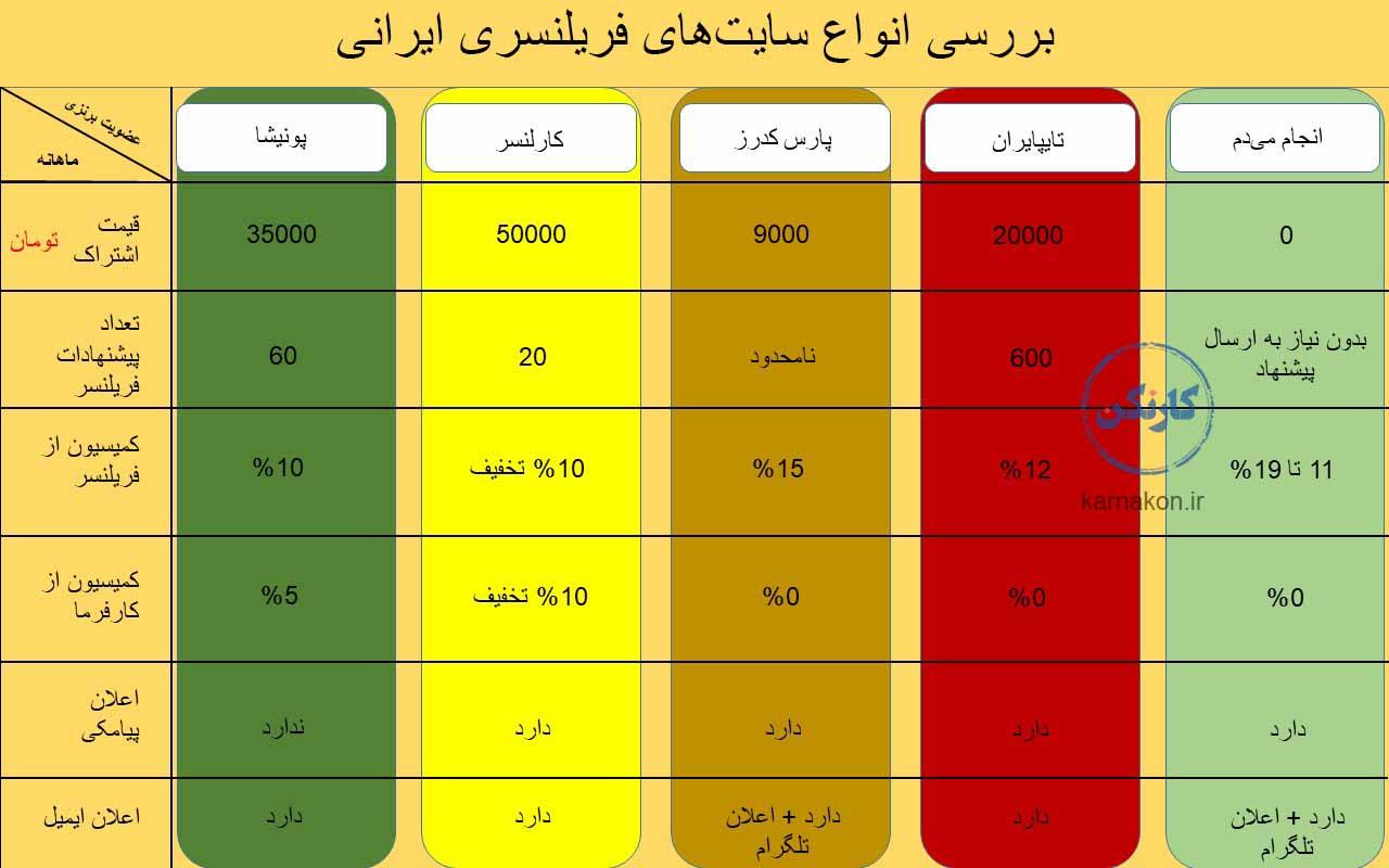 لیست سایت های فریلنسر به ترتیب بررسی قیمتها و مشخصات برای اشتراک برنزی در جدول آمده است