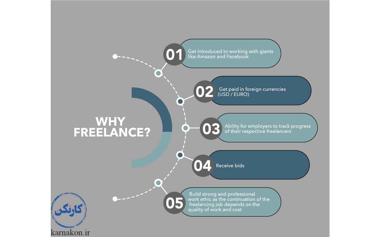 5 دلیل برای آنهایی که قصد عضویت در سایت فریلنسر را دارند وجود دارد که مهمترین آنها گستردگی مشاغل و مشتریان سایت است.