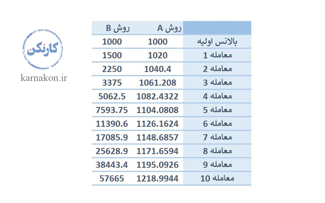 در این جدول میتوانید شمائی از درآمد فارکس در ایران در ده معامله داشته باشید