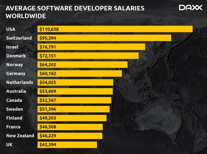 چگونه با برنامه نویسی پولدار شویم؟ - 9 تا از بهترین راه های کسب درآمد با زبان برنامه نویسی