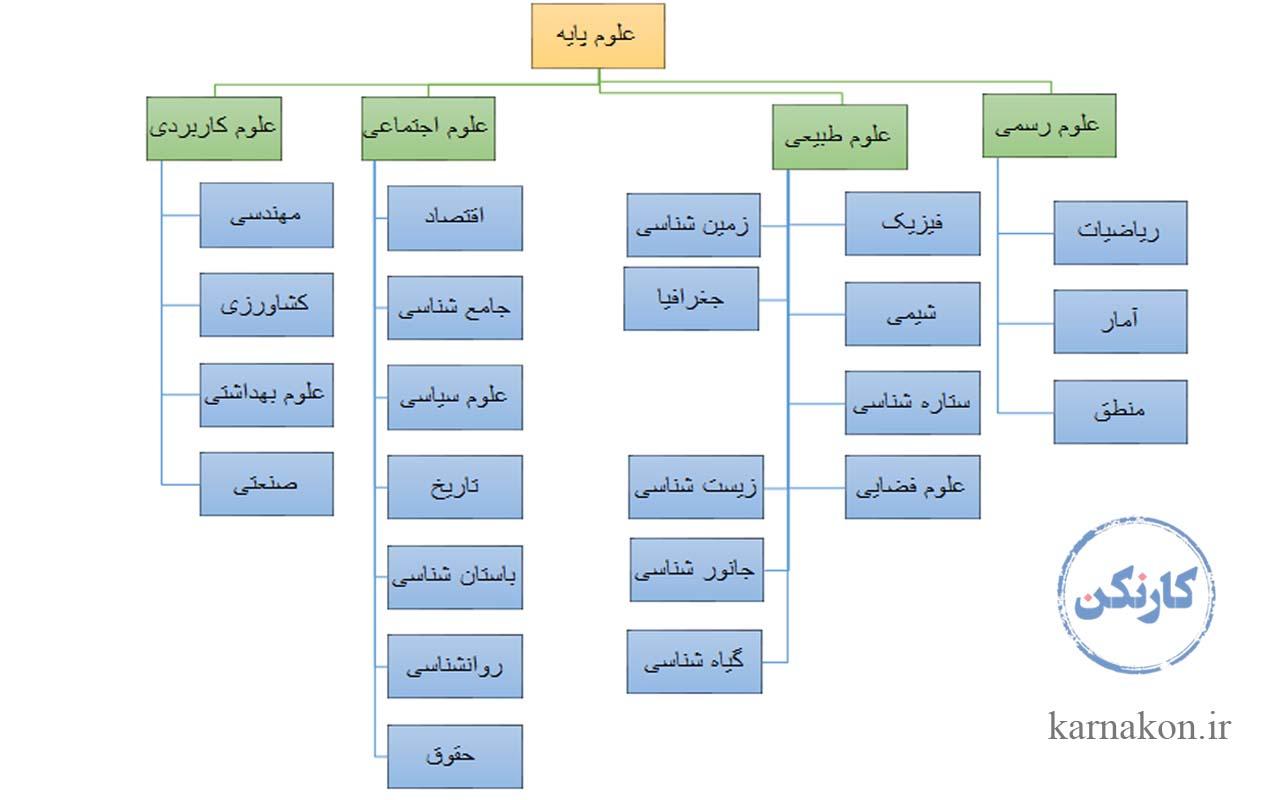 علوم پایه یا مهندسی - رشتههای علوم پایه