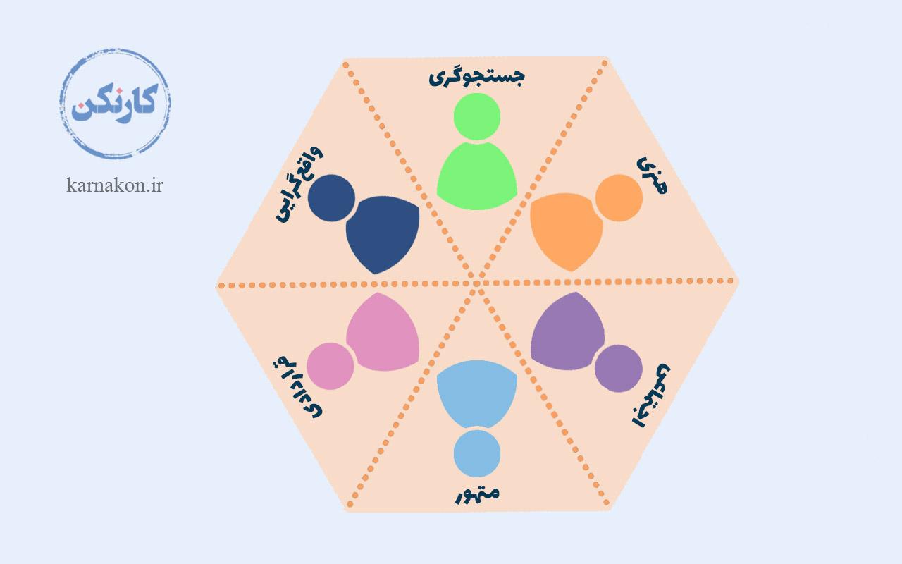 در تفسیر تست رغبتسنج استرانگ، موضوعهای کلی مشاغل، منعکسکننده شش تیپ، شبیه تیپهای هالند است. این شش تیپ عبارتاند از: واقعگرایی، جستجوگری، هنری، اجتماعی، متهور و قراردادی.