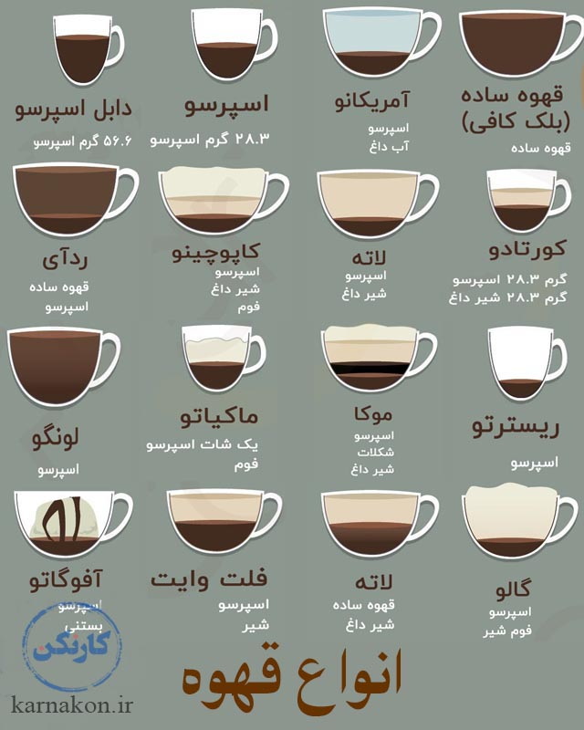 تاسیس فروشگاه قهوه - انواع قهوه